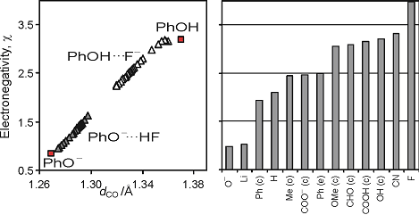 Dependence of group electronegativity (in the Pauling scale) for H-bonded complexes of phenol and phenolate